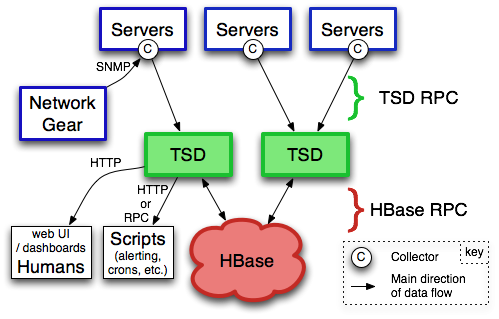 OpenTSDB architecture